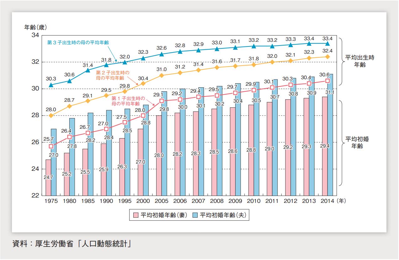 平均初婚年齢と出生順位別母の平均年齢の年次推移