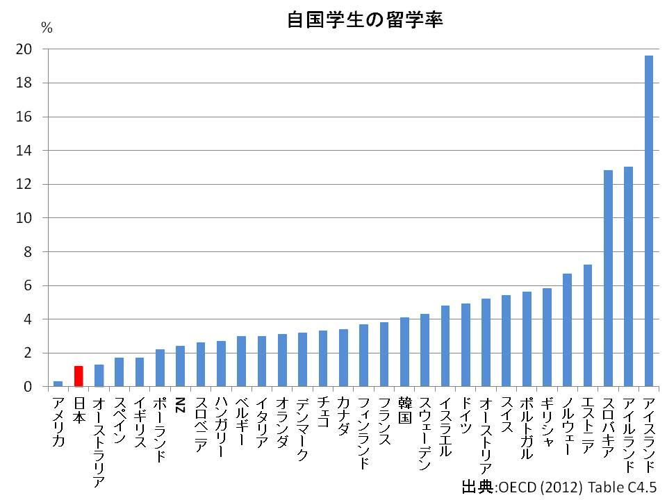 日本人学生の留学率