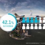 海外に行く大学生の割合は?在学中の海外経験率は50%未満...